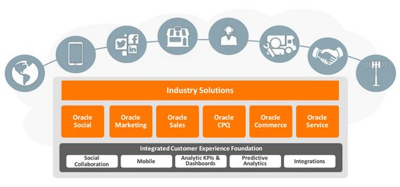 Oracle Customer Experience and Relationship Management (CX Cloud)